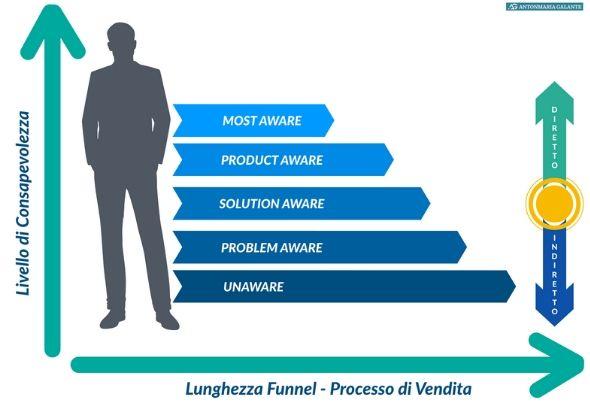 Schema sui cinque livelli di consapevolezza del consumatore secondo Eugeene Schwartz, relativi approcci diretti ed indiretti e lunghezza di funnel e processo di vendita